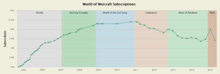 World_of_Warcraft_Subscriptions